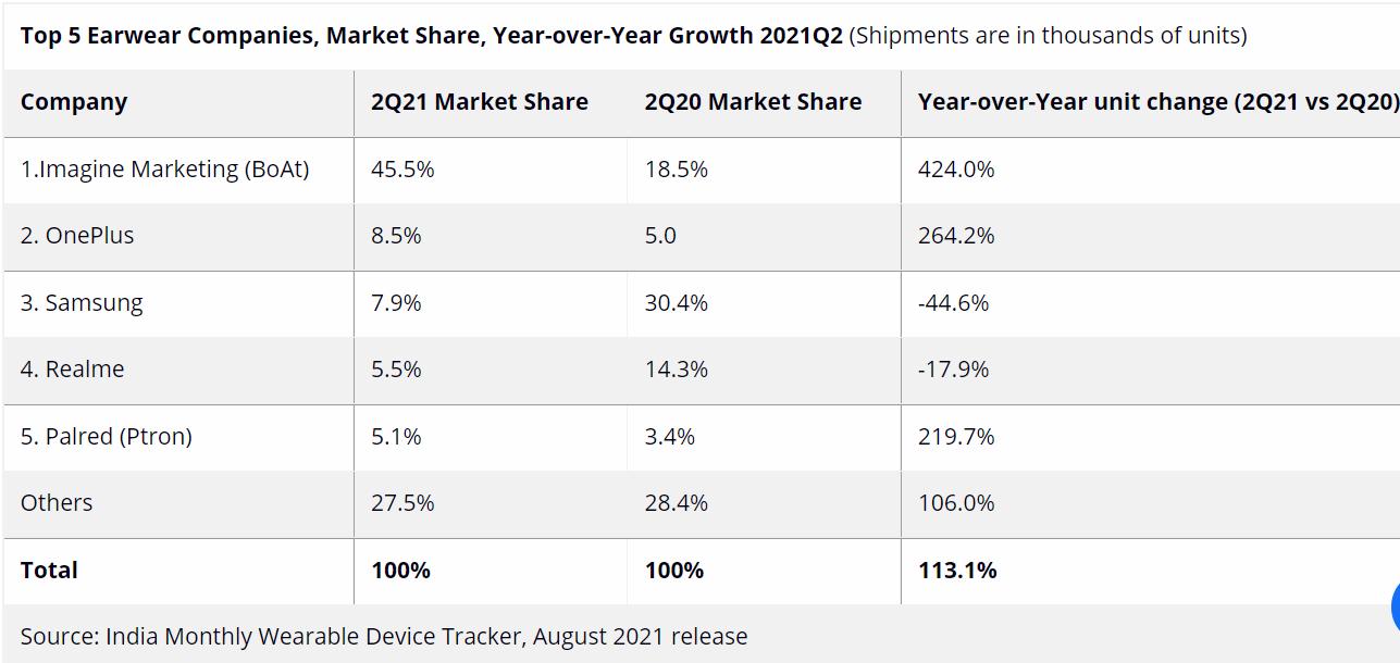 Earwear, desempeño de la marca en India en el segundo trimestre