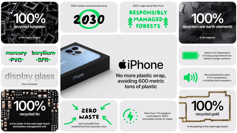 Evento de Apple, septiembre de 2021