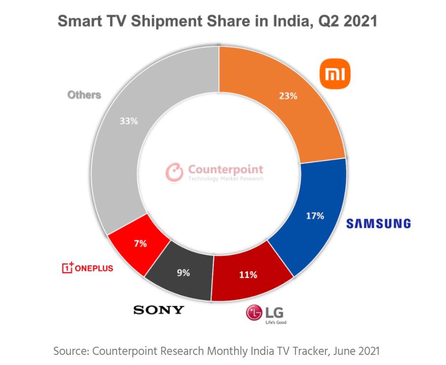 La cuota de mercado de varias marcas de televisores inteligentes en India en el último trimestre